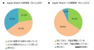 Apple Watch、日米で6割以上が「購入に興味なし」