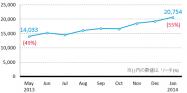 スマホでの電子書籍利用率が55%超え、無料マンガアプリが浸透