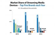 Chromecast、ストリーミングデバイスのシェアでApple TVを逆転 Amazon Fire TVも猛追