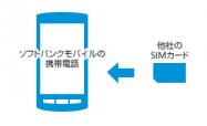 ソフトバンク、SIMロック解除の条件を案内 大手3社横並びに