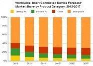 タブレットの出荷台数、2013年第4四半期にパソコンを逆転へ