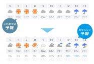 Yahoo!天気アプリ、「雨の降らないくもり」などより詳しい天気マークを大量追加